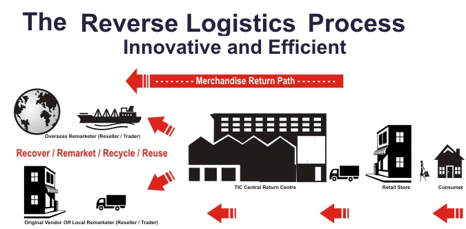 what role does warehousing play in reverse logistics Start studying omis 425 cope short answer ch what role are warehouse operators playing in discuss and illustrate the role of warehouse in reverse logistics.